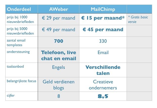 AWeber versus Mailchimp emailmarketing providers